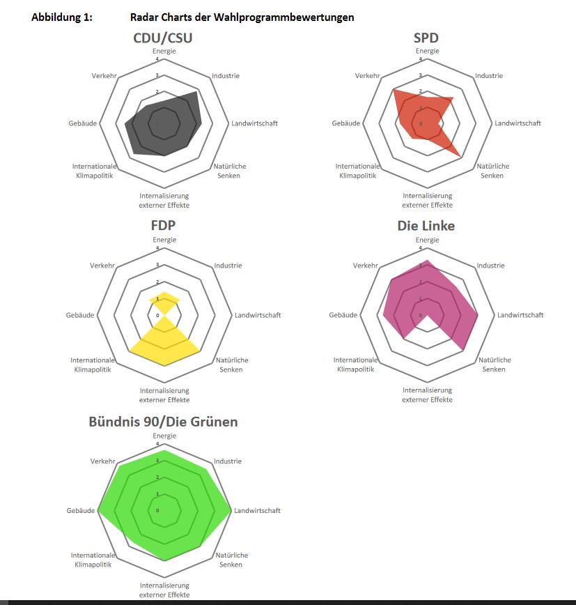 """Grafik aus dem DIW-Report, siehe Link, """"Abbildung1: Radar Charts der Wahlprogrammbewertungen"""". Die Grünen liegen deutlich vorn, was das Erreichen der Klimaschutzziele des Klimaschutzgesetzes angeht. Dahinter folgt Die Linke, dann CDU/CSU und SPD gleichauf, dahinter die FDP."""